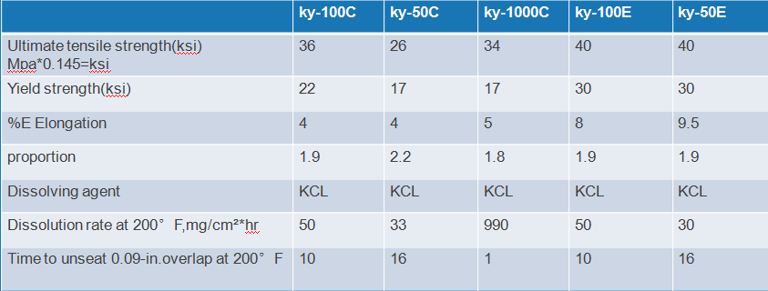 Soluble metal dissolution rate is divided into 5 kinds of products