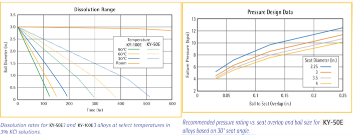 Relationship between temperature and pressure and dissolution rate